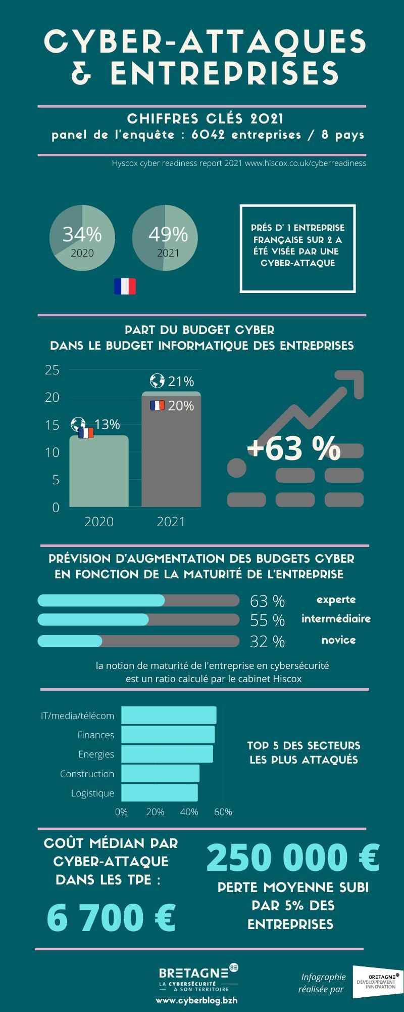 Chiffres clés de la cyber et des entreprises